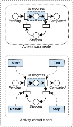 activity-state-control-model.jpg